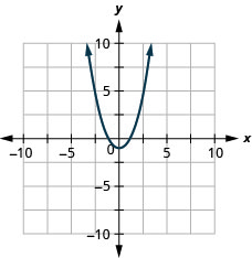This figure shows an upward-opening u shaped curve graphed on the x y-coordinate plane. The x-axis of the plane runs from negative 10 to 10. The y-axis of the plane runs from negative 10 to 10. The lowest point on the curve is at the point (0, 1). Other points on the curve are located at (-2, 5), (-1, 2), (1, 2) and (2, 5).