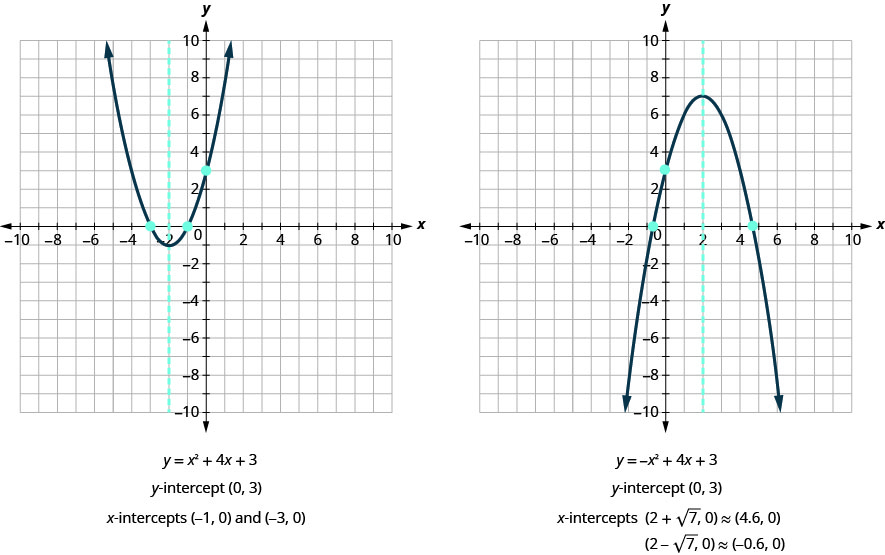 "This figure shows an two graphs side by side. The graph on the left side shows an upward-opening parabola graphed on the x y-coordinate plane. The x-axis of the plane runs from negative 10 to 10. The y-axis of the plane runs from negative 10 to 10. The vertex is at the point (-2, -1). Three points are plotted on the curve at (-3, 0), (-1, 0), and (0, 3). Also on the graph is a dashed vertical line representing the axis of symmetry. The line goes through the vertex at x equals -2. Below the graph is the equation of the graph, y equals x squared plus 4 x plus 3. Below that is the statement ""y-intercept (0, 3)"". Below that is the statement ""x-intercepts (-1, 0) and (-3, 0)"". The graph on the right side shows an downward-opening parabola graphed on the x y-coordinate plane. The x-axis of the plane runs from negative 10 to 10. The y-axis of the plane runs from negative 10 to 10. The vertex is at the point (2, 7). Three points are plotted on the curve at (-0.6, 0), (4.6, 0), and (0, 3). Also on the graph is a dashed vertical line representing the axis of symmetry. The line goes through the vertex at x equals 2. Below the graph is the equation of the graph, y equals negative x squared plus 4 x plus 3. Below that is the statement ""y-intercept (0, 3)"". Below that is the statement ""x-intercepts (2 plus square root of 7, 0) is approximately equal to (4.6, 0) and (2 minus square root of 7, 0) is approximately equal to (-0.6, 0)."""