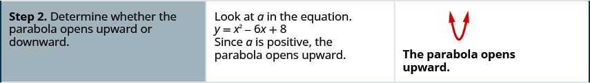 Step 2 is to determine whether the parabola opens upward or downward. Since a is positive, the parabola opens upward.
