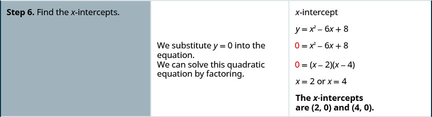 Step 6 is to find the x-intercepts. We substitute y equals 0 into the equation. The equation becomes 0 equals x squared minus 6 x plus 8. We can solve this quadratic equation by factoring to get 0 equals the quantity x minus 2 times the quantity x minus 4. Solve each equation to get x equals 2 and x equals 4. The x-intercepts are (2, 0) and (4, 0).
