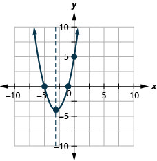 This figure shows an upward-opening parabola graphed on the x y-coordinate plane. The x-axis of the plane runs from -10 to 10. The y-axis of the plane runs from -10 to 10. The parabola has points plotted at the vertex (-3, -4) and the intercepts (-5, 0), (-1, 0) and (0, 5). Also on the graph is a dashed vertical line representing the axis of symmetry. The line goes through the vertex at x equals -3.
