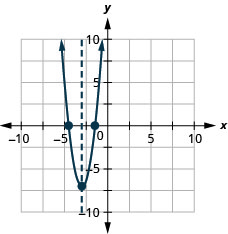 This figure shows an upward-opening parabola graphed on the x y-coordinate plane. The x-axis of the plane runs from -10 to 10. The y-axis of the plane runs from -10 to 10. The parabola has points plotted at the vertex (-3, -7) and the intercepts (-4.5, 0) and (-1.5, 0). Also on the graph is a dashed vertical line representing the axis of symmetry. The line goes through the vertex at x equals -3.