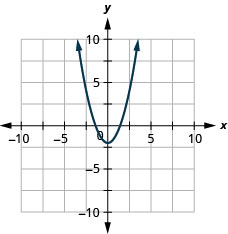 This figure shows an upward-opening parabola graphed on the x y-coordinate plane. The x-axis of the plane runs from -10 to 10. The y-axis of the plane runs from -10 to 10. The parabola has a vertex at (0, -2) and goes through the point (1, -1).