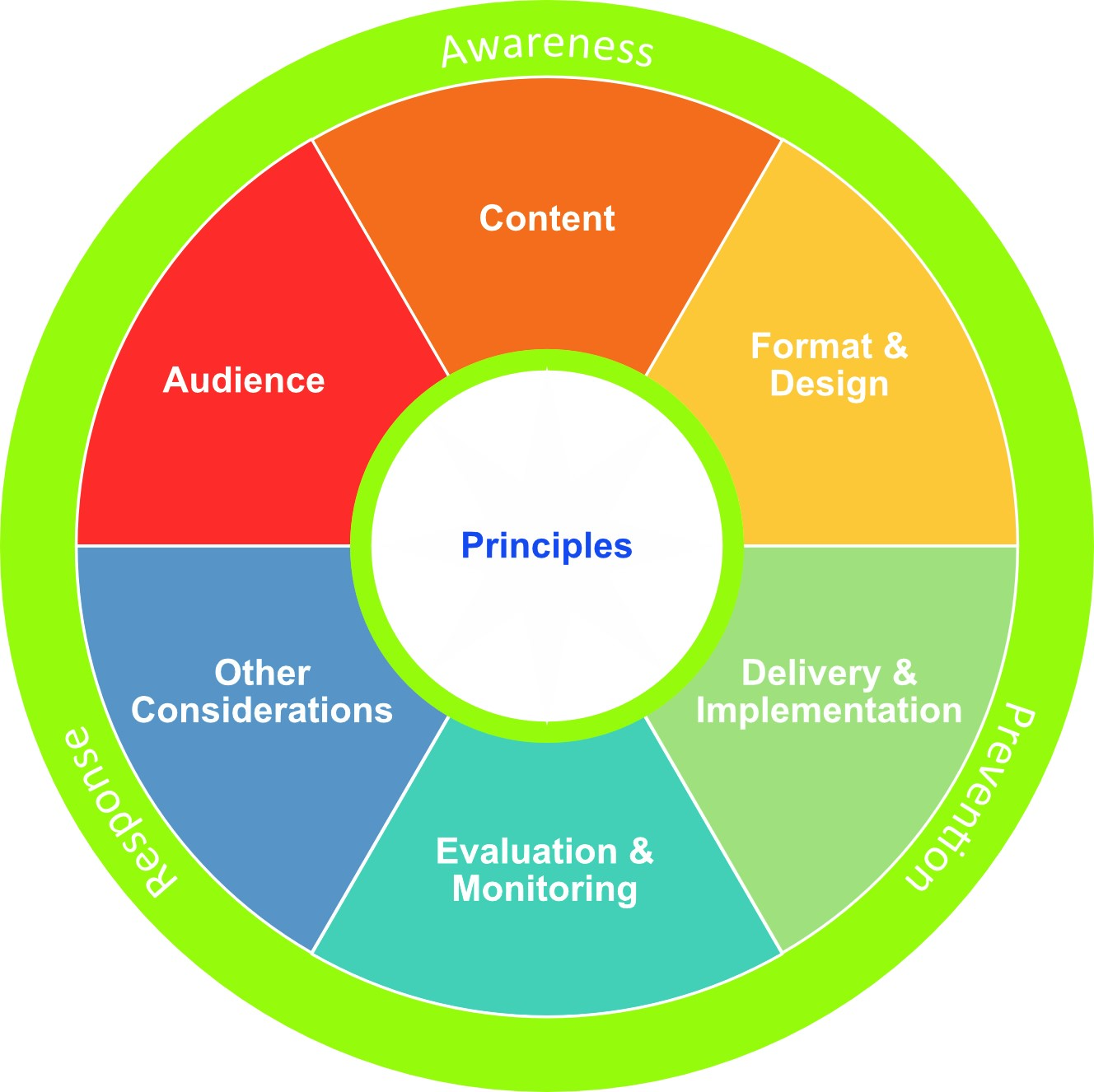 The Planning wheel. The image is described in the following text.