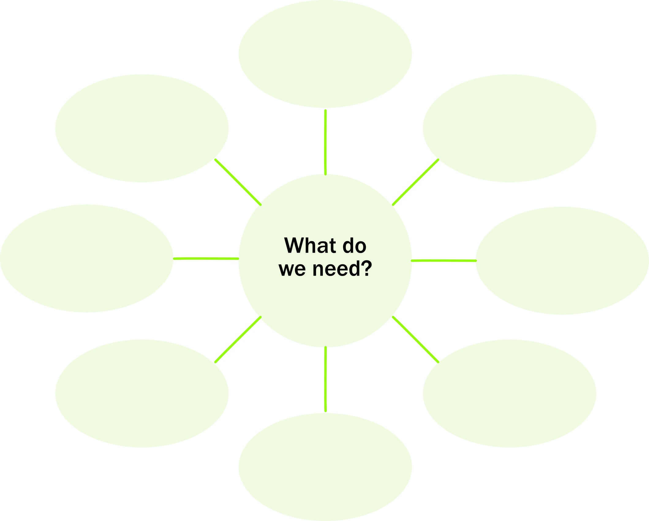 """An empty bubble chart with the question """"What do we need?"""" written in the middle."""