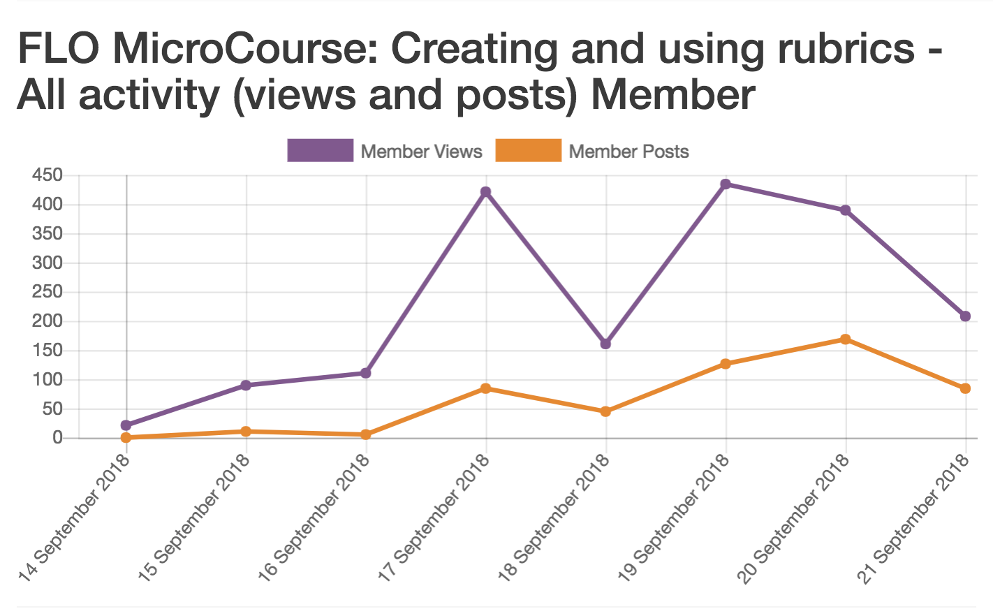 A graph showing high engagement in the Creating and Using Rubrics MicroCourse