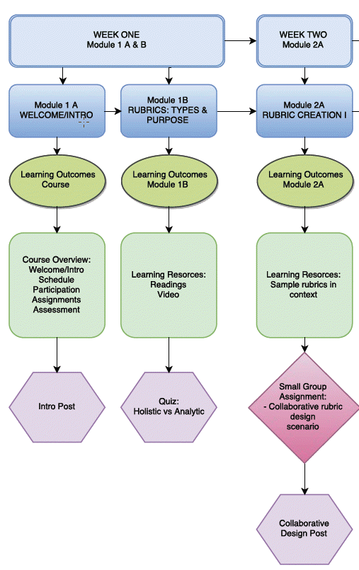 A visual map of a Design FLO course that shows the relationship between modules, learning outcomes, resources, and activities