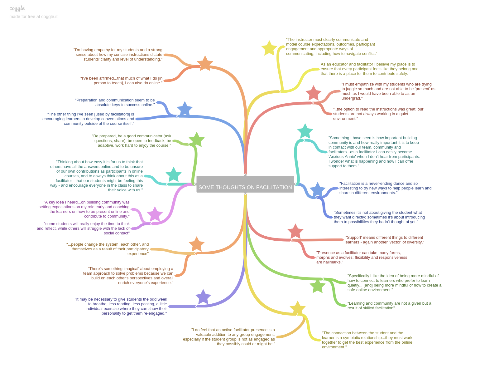A collection of quotes from the course organized in a web-like structure