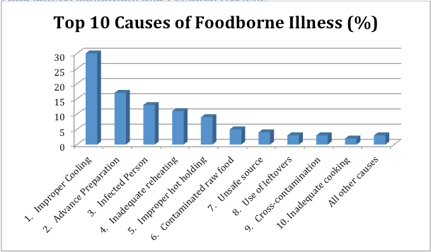 A chart of the top 10 causes of foodborne illnesses. Long description availabale.