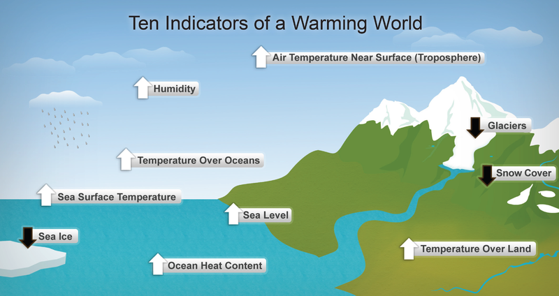 Figure 1. Ten Indicators of a Warming World