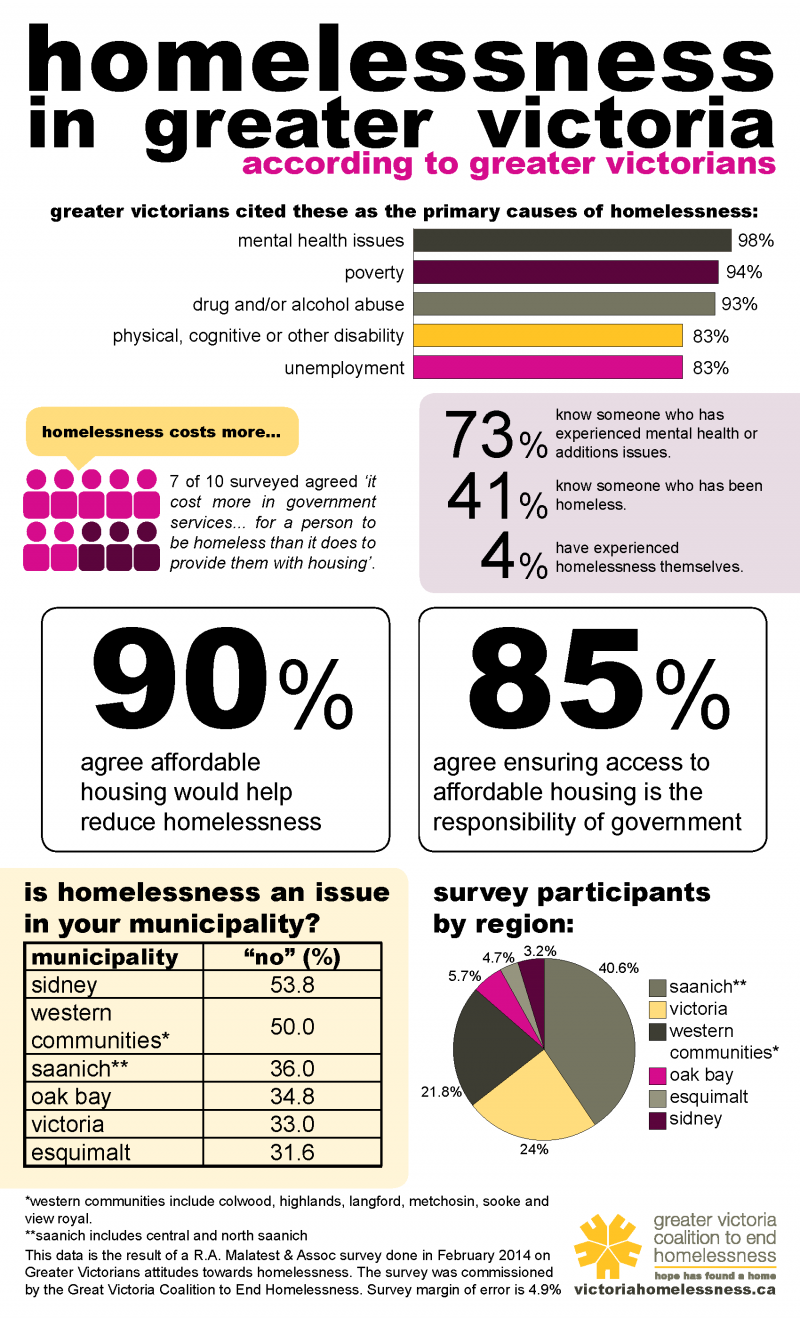 Figure 10. Facts on Homelessness in BC by Greater Victoria Coalition to End Homelessness (www.victoriahomelessness.ca)