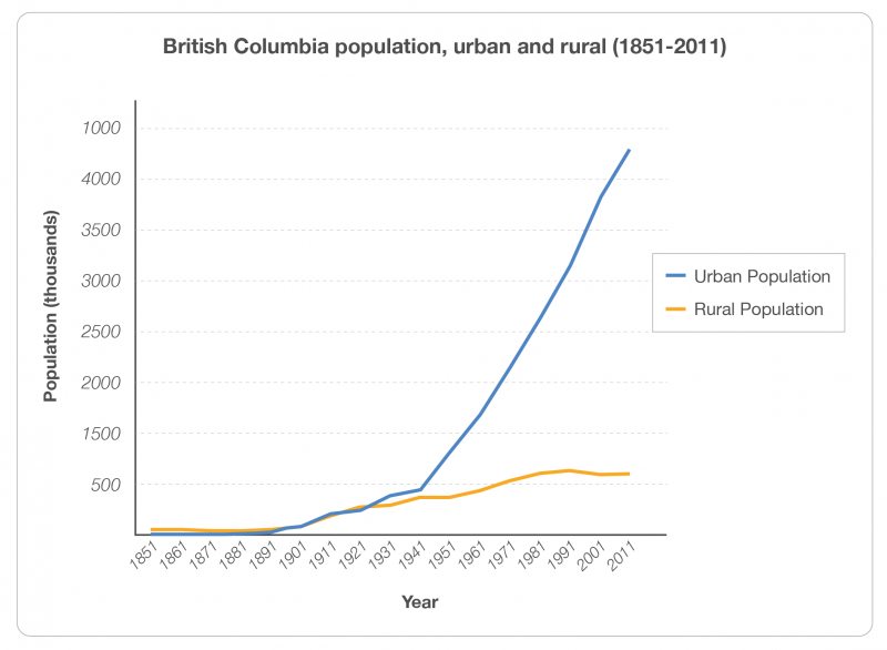 Figure 1 . Graph of BC's population between 1851-2011