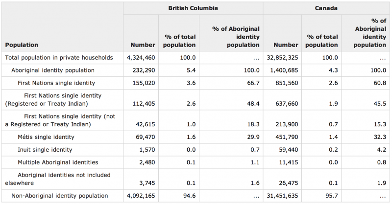 Figure 1. NHS Focus on Geography Series – British Columbia