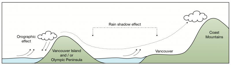 Figure 3. The Rain Shadow Effect on Vancouver. This graphic shows how the presence of Vancouver Island on the Western side and the Coast Mountains creates a rain shadow effect on the weather in the Greater Vancouver area.