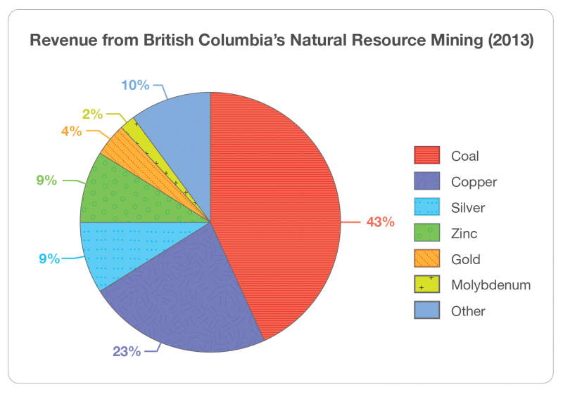 Figure 1. Revenue from BC's natural resource mining 2013