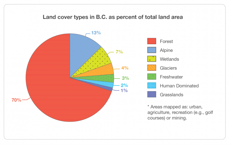 Figure 2. Land cover types in BC as percentage of total land area. This graphic highlights the prevalence and hence importance of forests to BC landscapes