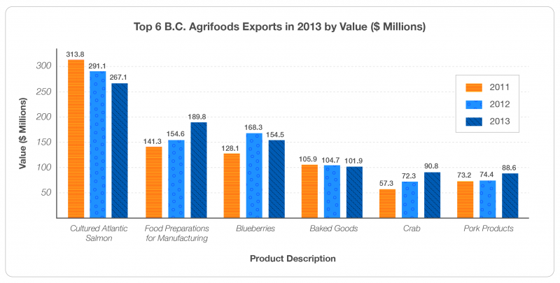 Figure 7. Top 6 BC Agrifoods Exports in 2013