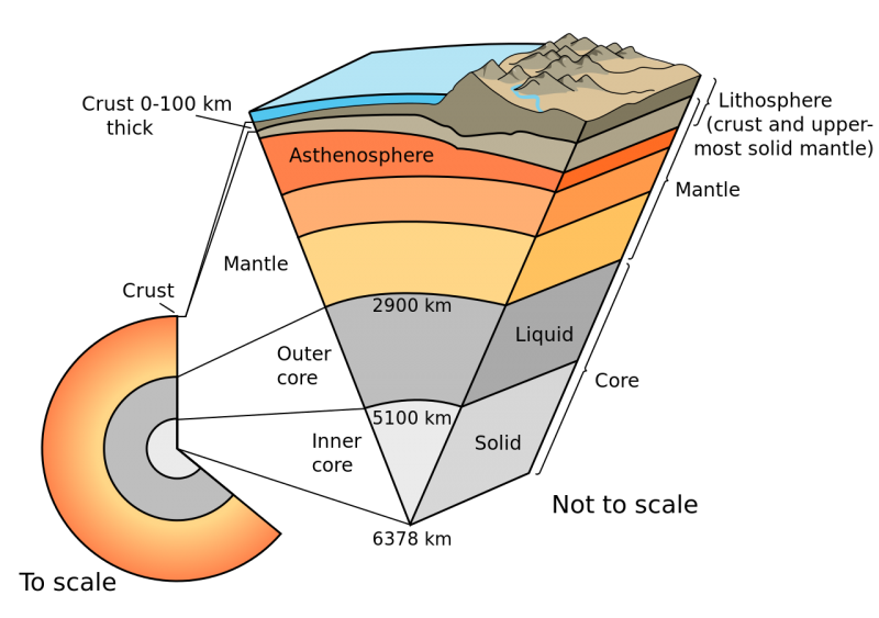 Firgure 1. Earth cutaway from core to crust, the lithosphere comprising the crust and lithospheric mantle (detail not to scale)