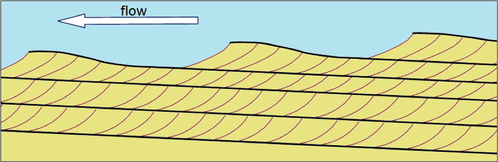 Formation of cross-beds as a series of ripples or dunes migrates with the flow. Each ripple advances forward (right to left in this view) as more sediment is deposited on its leading face. [SE]