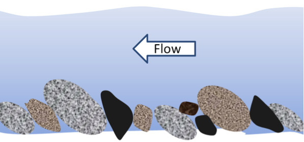 An illustration of imbrication of clasts in a fluvial environment. [SE]