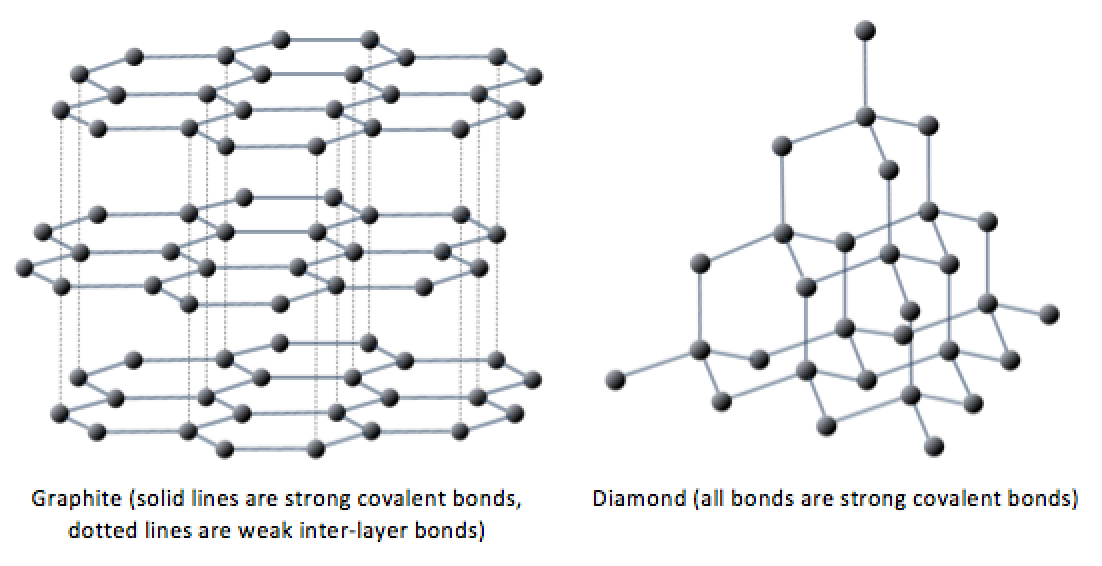 The Lattices Of Graphite And Diamond on Carbon From Periodic Table