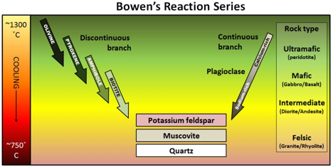 The Bowen reaction series describes the process of magma crystallization [SE]