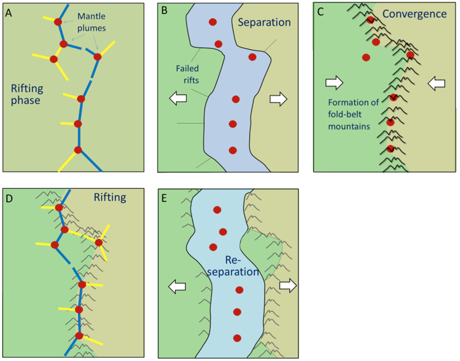 Figure 430 A Scenario For The Wilson Cycle The Cycle Starts With  Continental Rifting Above A Series Of Mantle Plumes (red Dots, A)