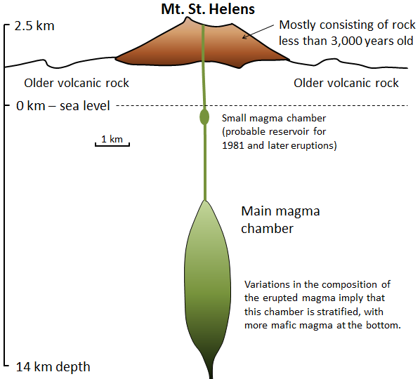 43 Types Of Volcanoes Physical Geology. Mt St Helens Mostly Consisting Of Rock Less Than 3000 Yers Old. GM. Magmatic Eruption Diagram At Scoala.co