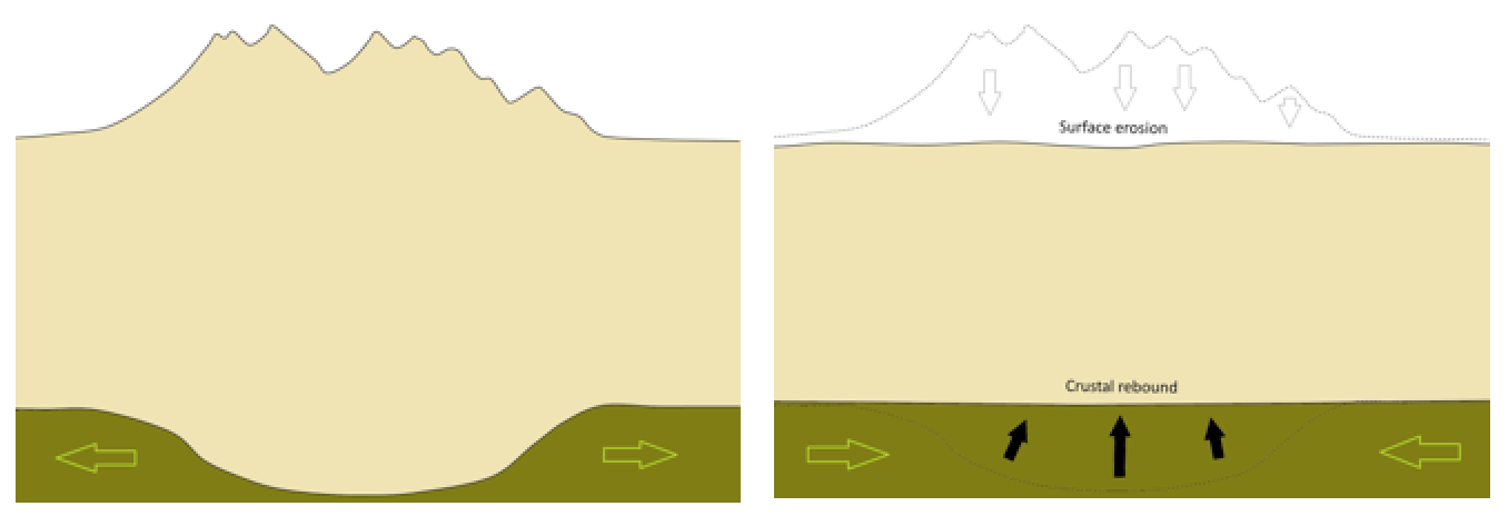 Illustration of the isostatic relationship between the crust and the mantle. Mountain building adds mass to the crust, and the thickened crust sinks down into the mantle (left). As the mountain chain is eroded, the crust rebounds (right). The green arrows represent slow mantle flow. [SE]