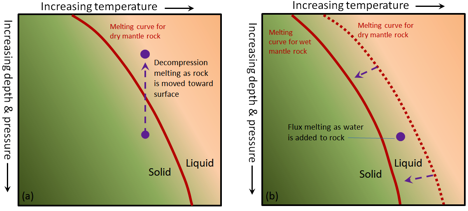 Mechanisms for (a) decompression melting (the rock is moved toward the surface) and (b) flux melting (water is added to the rock) and the melting curve is displaced. [SE]