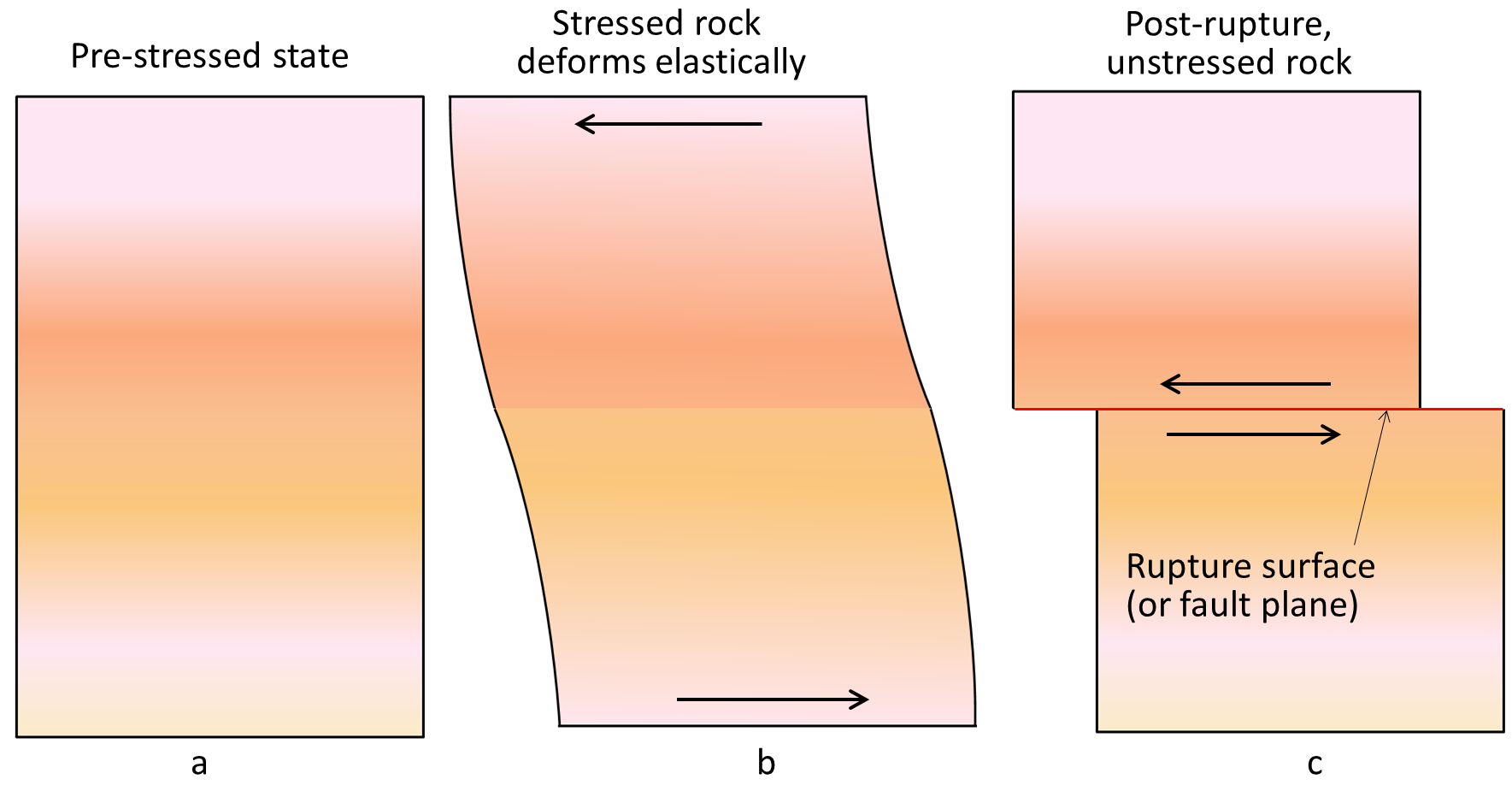 111 What Is An Earthquake Physical Geology
