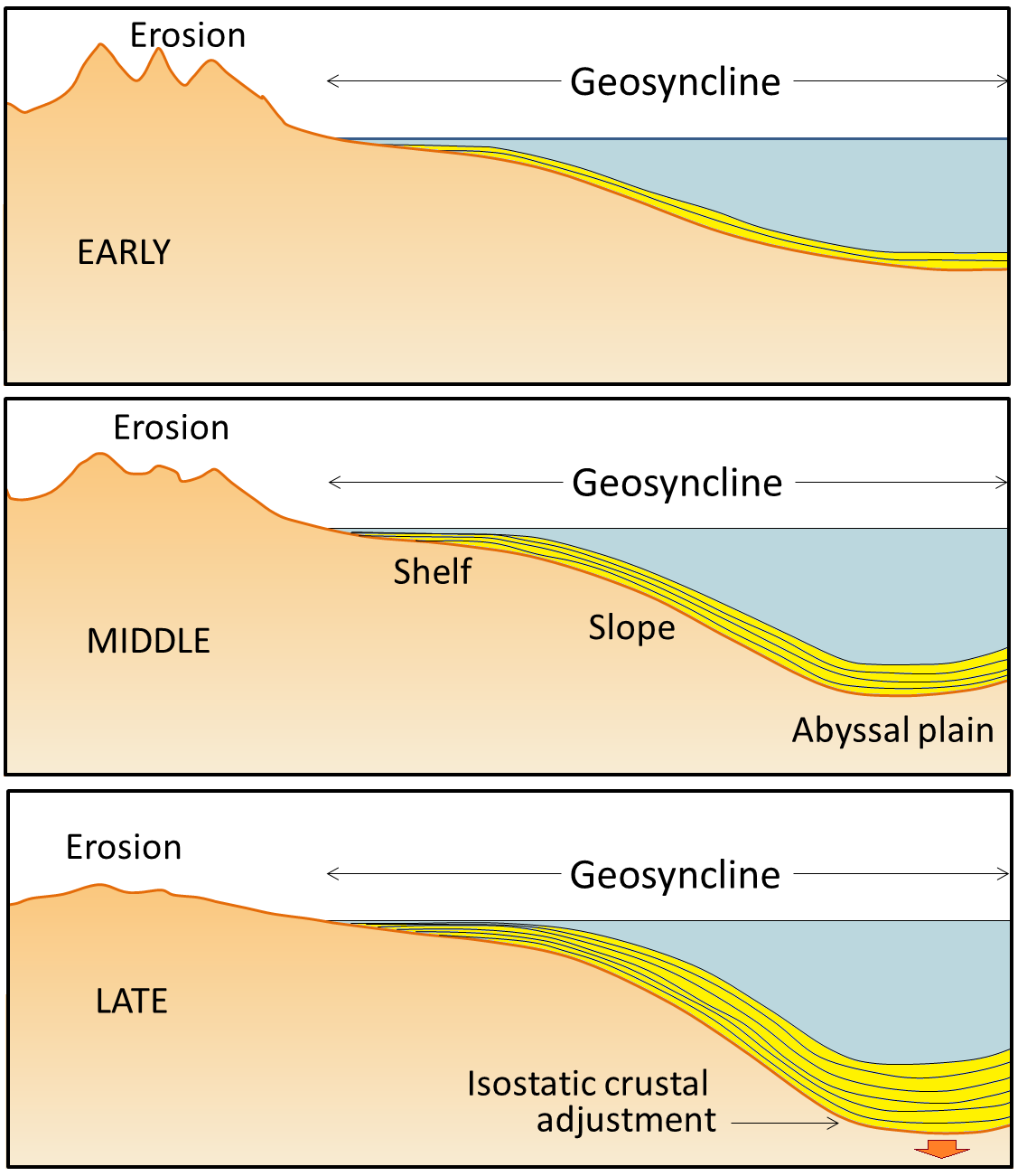 102 global geological models of the early 20th century physical note that a geosyncline is not related to a syncline which is a downward fold in sedimentary rocks se pooptronica Images