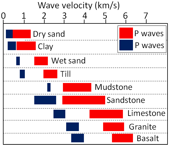 Typical velocities of P-waves (red) and S-waves (blue) in sediments and in solid crustal rocks [SE after: US Env. Prot. Agency bit.ly/1RbJLw6]