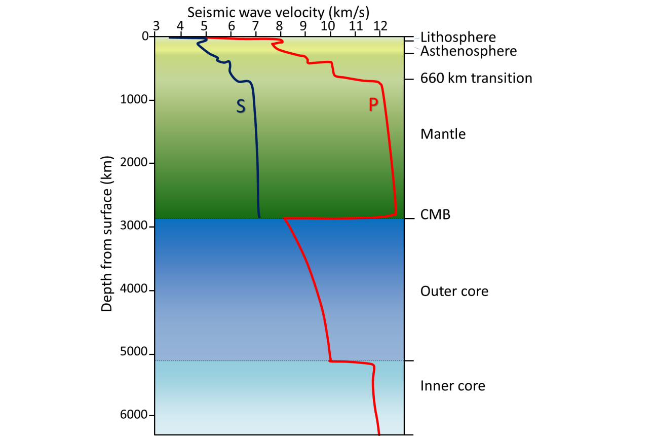 9 1 Understanding Earth through Seismology – Physical Geology