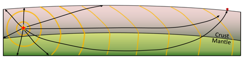 Depiction of seismic waves emanating from an earthquake (red star). Some waves travel through the crust to the seismic station (at about 6 km/s), while others go down into the mantle (where they travel at around 8 km/s) and are bent upward toward the surface, reaching the station before the ones that travelled only through the crust. [SE]