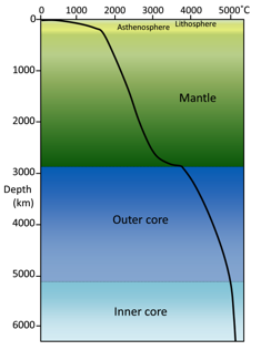 Temperature increase with depth within Earth. Temperature increases to the right, so the flatter the line, the steeper the temperature gradient. Our understanding of the temperature gradient comes from seismic wave information and knowledge of the melting points of Earth's materials. [SE]