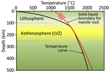 Temperature increase with depth in Earth's upper 500 km, compared with the dry mantle rock melting curve (red dashed line). LVZ= low-velocity zone [SE]