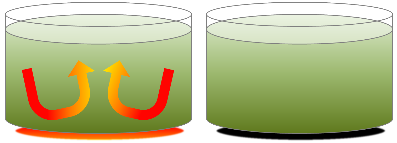 Convection in a pot of soup on a hot stove (left). As long as heat is being transferred from below, the liquid will convect. If the heat is turned off (right), the liquid remains hot for a while, but convection will cease. [SE]