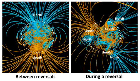 Earth's magnetic field between reversals (left) and during a reversal (right). The lines represent magnetic field lines: blue where the field points toward Earth's centre and yellow where it points away. The rotation axis of Earth is vertical, and the outline of the core is shown as a dashed white circle. [NASA, Public Domain http://bit.ly/1kOQrC9]