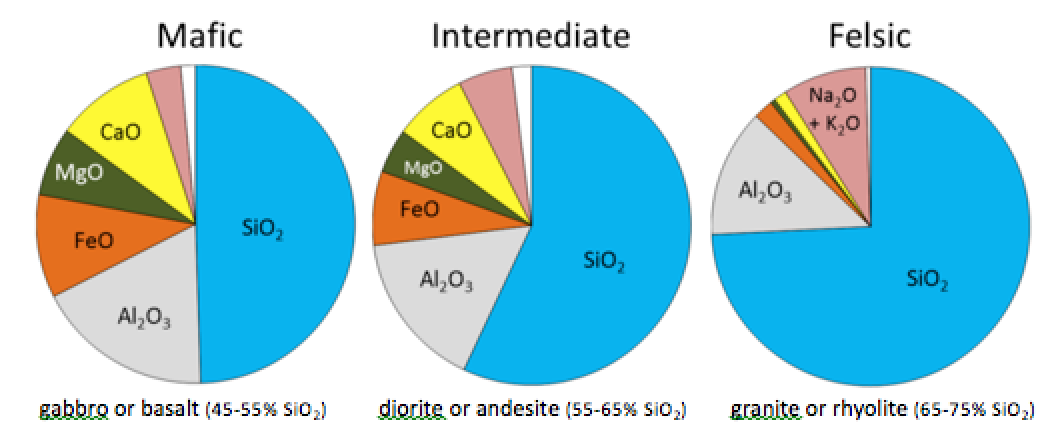 The approximate chemical compositions of typical mafic, intermediate, and felsic magmas and the types of rocks that form from them. [SE]