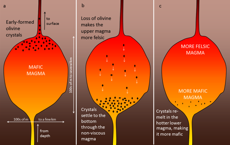 magma chamber physical geology