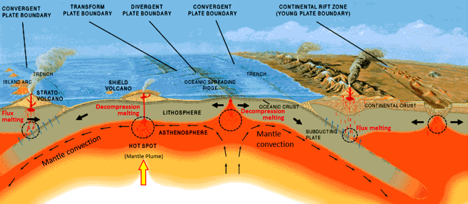 Common sites of magma formation in the upper mantle. The black circles are regions of partial melting. The blue arrows represent water being transferred from the subducting plates into the overlying mantle. [SE, after USGS (http://pubs.usgs.gov/gip/dynamic/Vigil.html)]
