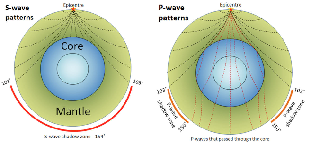 Can P Wave Travel Through Earth Core