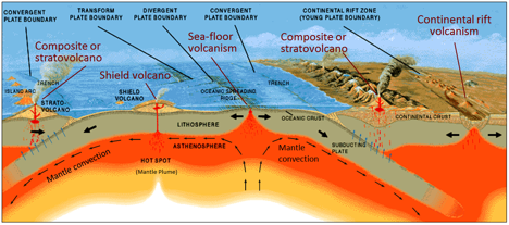 4 1 Plate Tectonics And Volcanism Physical Geology