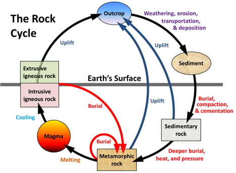 Figure 6.1 Processes that change rocks from one form to another [SE]
