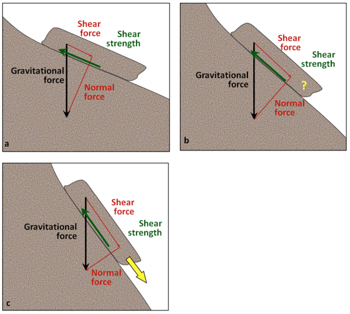 Gravitational Force Fluid Flow: 15.1 Factors That Control Slope Stability