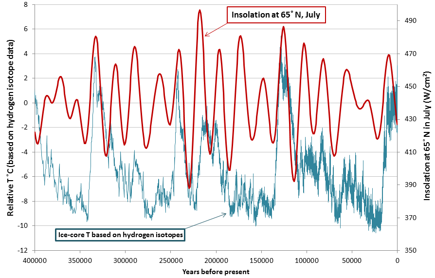 Temperature & insolation through ice ages