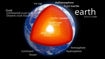 La estructura del interior de la Tierra que muestra el núcleo interno y externo, las diferentes capas de la capa, y la corteza [Wikipedia]