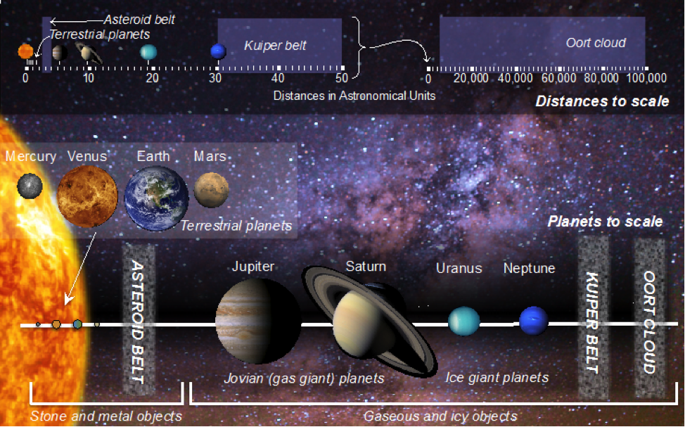 223 how to build a solar system physical geology figure 229 our solar system top the solar system shown with distances to scale ccuart Choice Image