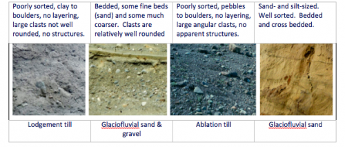 Image 1: Lodgement till, poorly stored, clay to boulders, no layering, large clasts not well rounded, no structures. Image 2: Glaciofluvial sand and gravel, bedded, some fine beds (sand) and some much coarser. Clasts are relatively well rounded. Image3: Albation till, poorly sorted, pebbles to boulders, no layering, large angular clasts, no apparent structures. Image 4: Glaciofluvial sand, sand and silt-sized. well sorted, bedded and corss bedded.